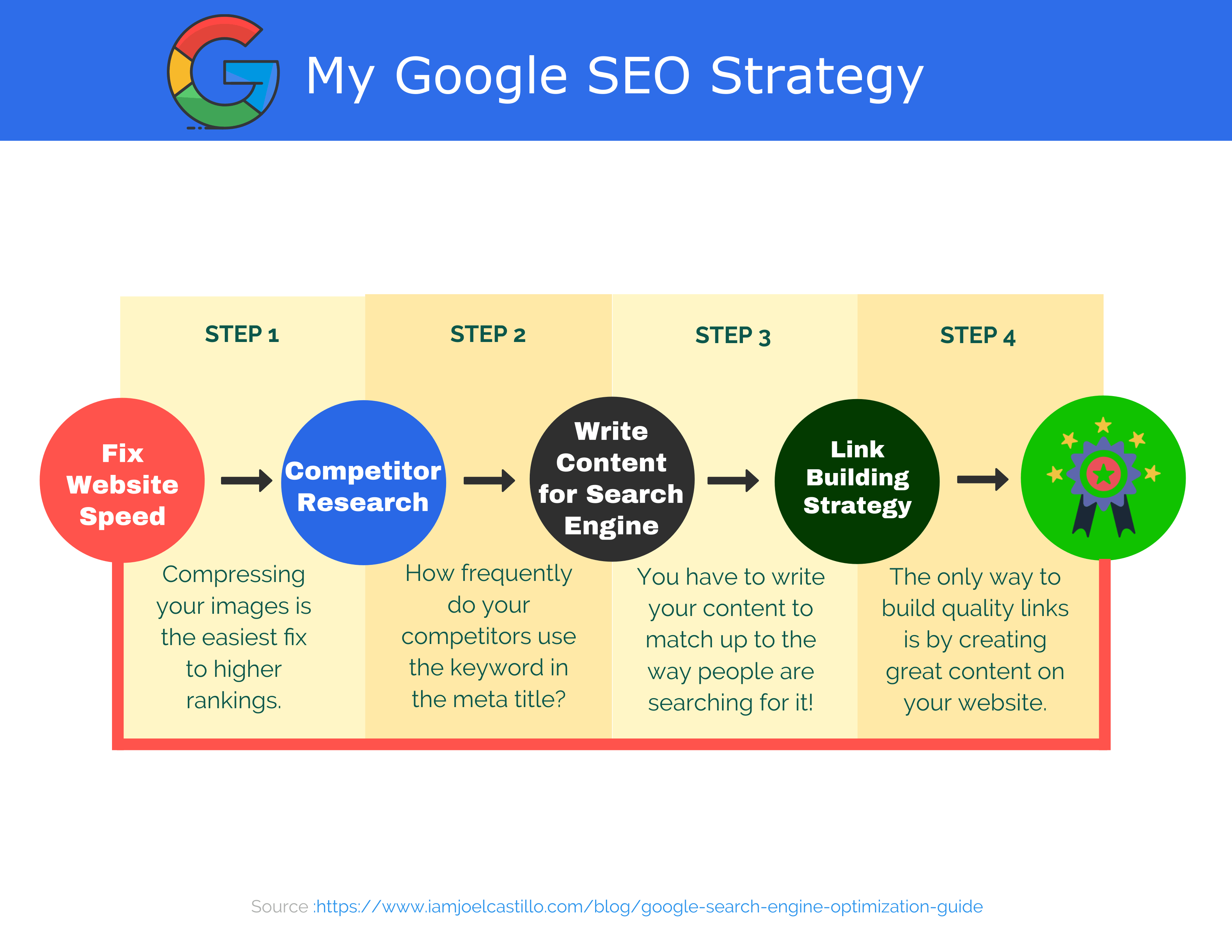 how to search engine optimization google